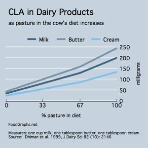 CLA-grassfed-dairy
