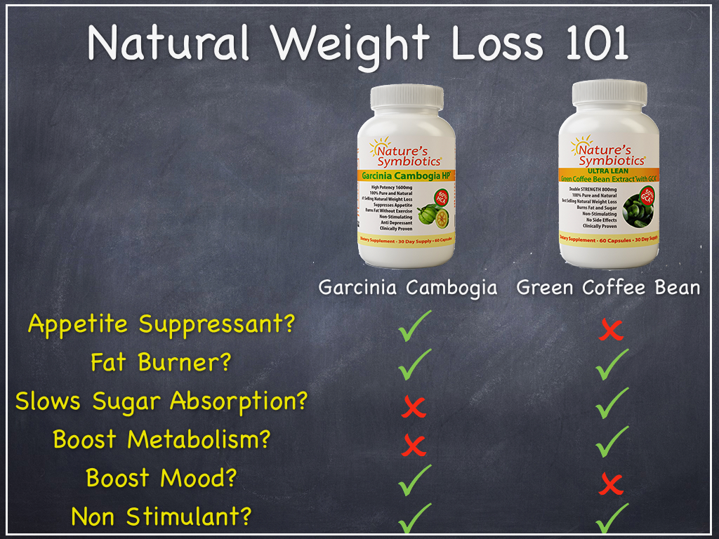 Green Coffee Bean vs Garcinia Cambogia